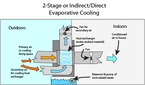 Evaporative Cooling From Nature To Your Living Room